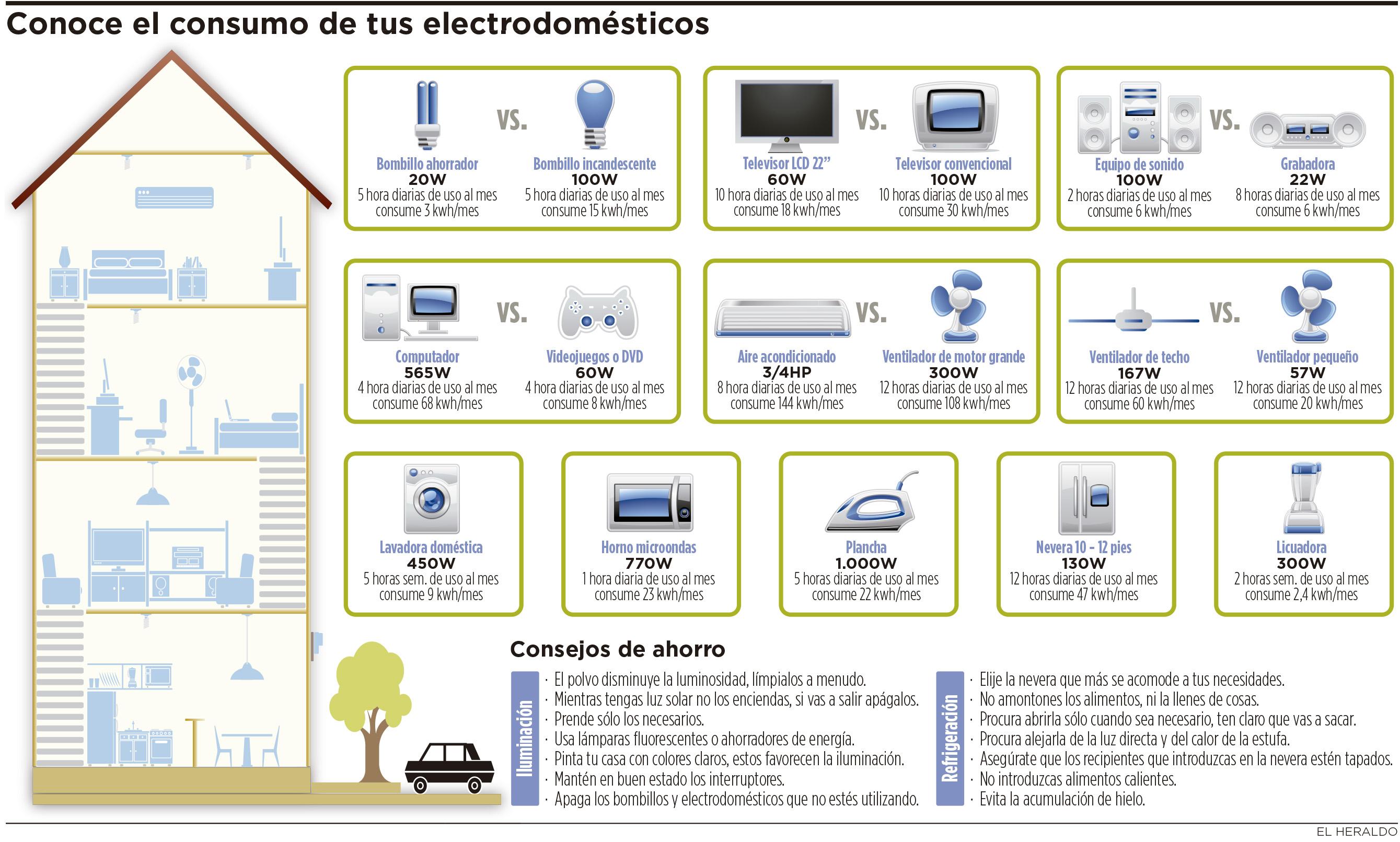 Cu nto consumen los electrodom sticos de su casa al mes - Casas de electrodomesticos ...